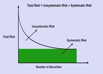 Stability of Equity Systematic Securities Risk